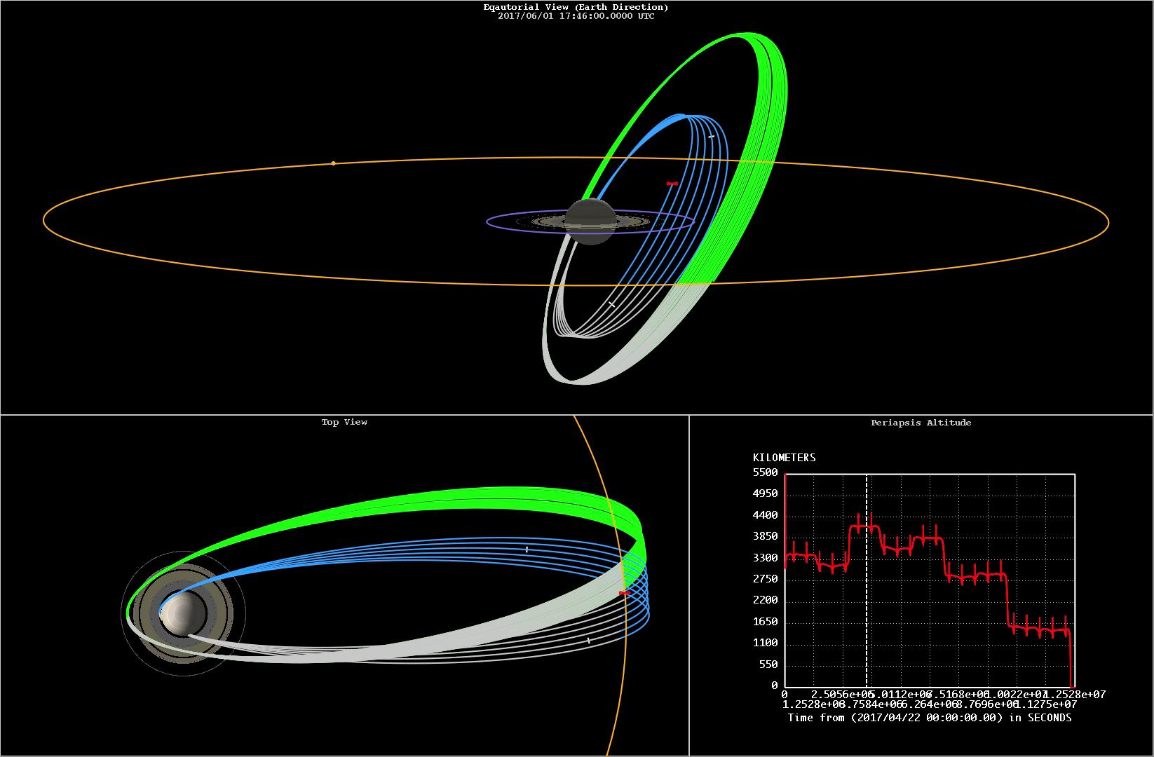Schematische Darstellung von Umlaufbahnen einer Sonde um Saturn.